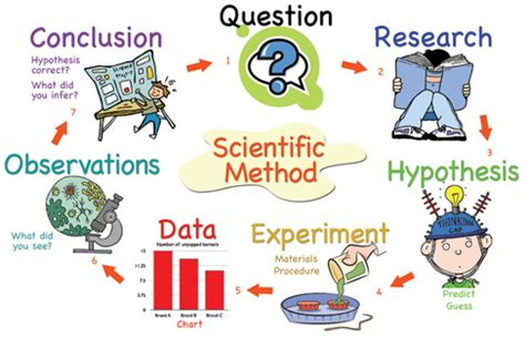 Writing a Good Research Question - Center for Innovation